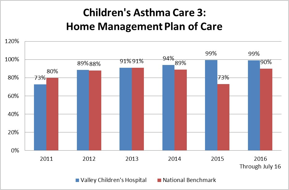 home management plan of care asthma