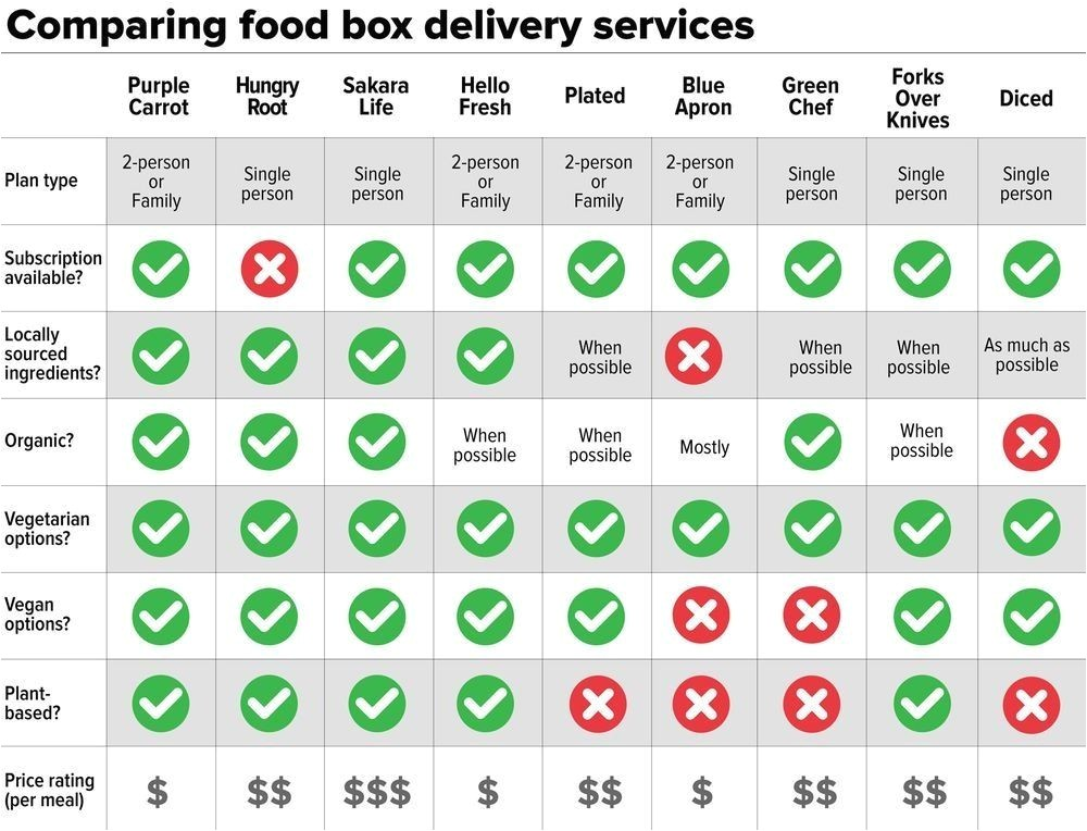best home delivery diet plans fresh 9 meal delivery services which one is right for you