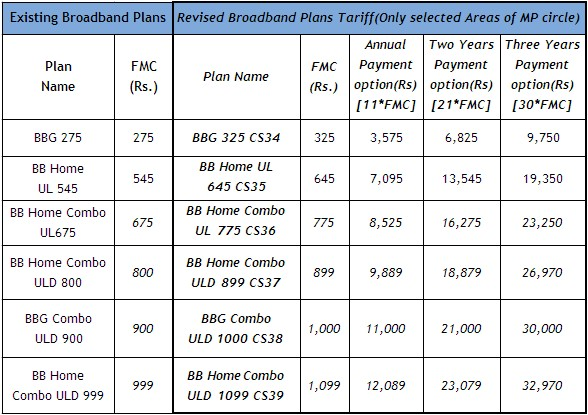 Bsnl Home Combo Plans Bsnl Bb Home Combo Plans Home Design and Style