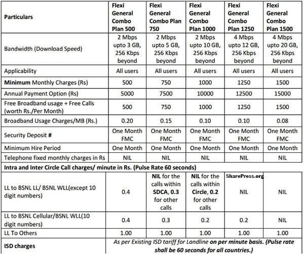 bsnl brings high speed five new flexi combo unlimited broadband plans