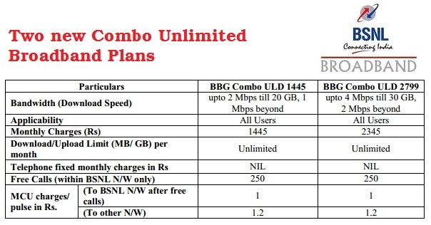 bsnl combo plans for home