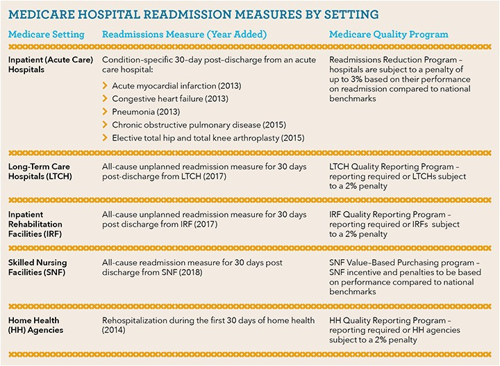 discharge planning hospital to nursing home