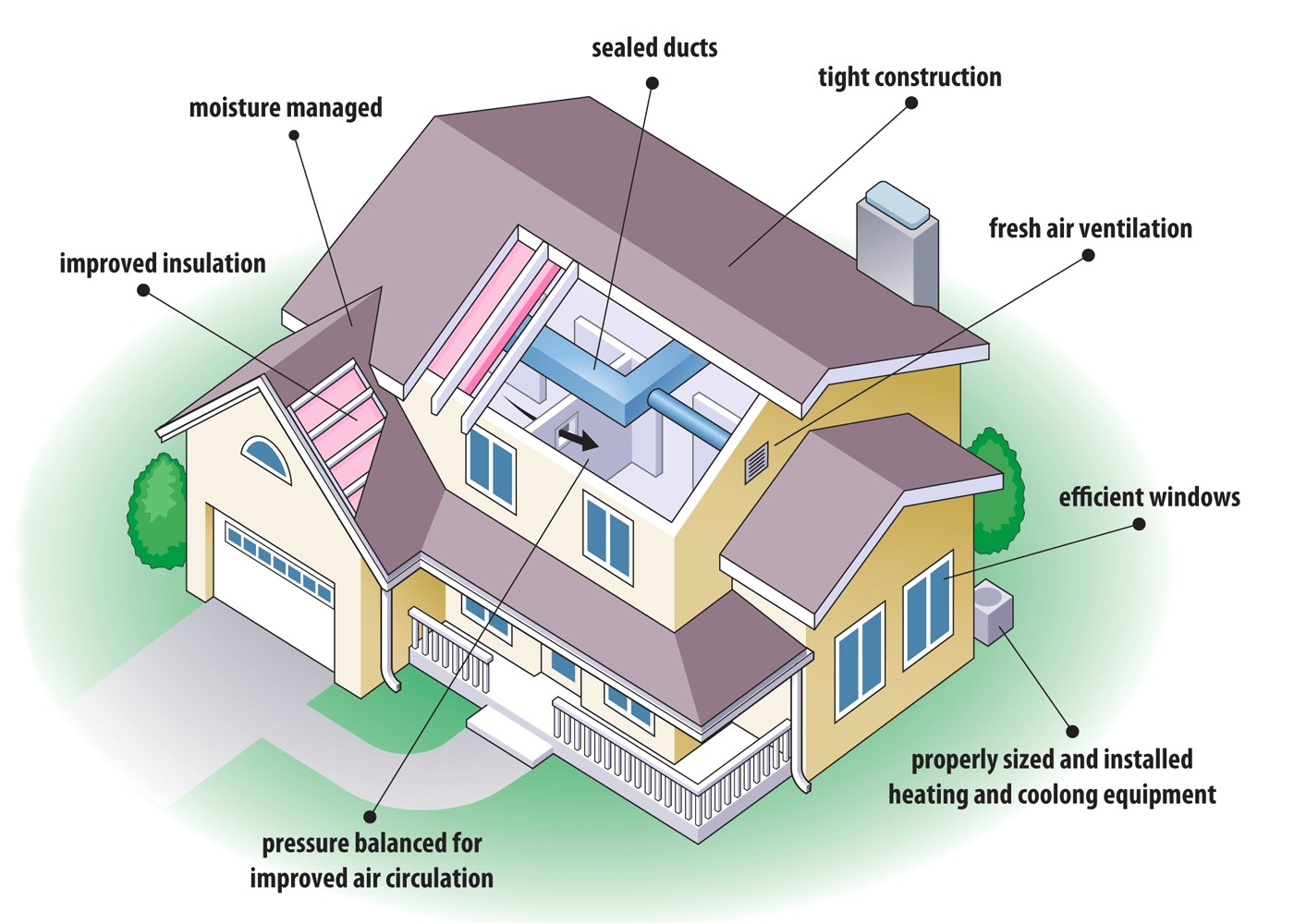 tips building energy efficient houses using kerala house plans