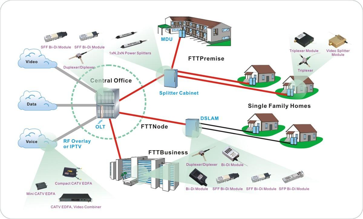 Fibre to the Home Plans شبکه فیبرنوری تا خانه Ftth