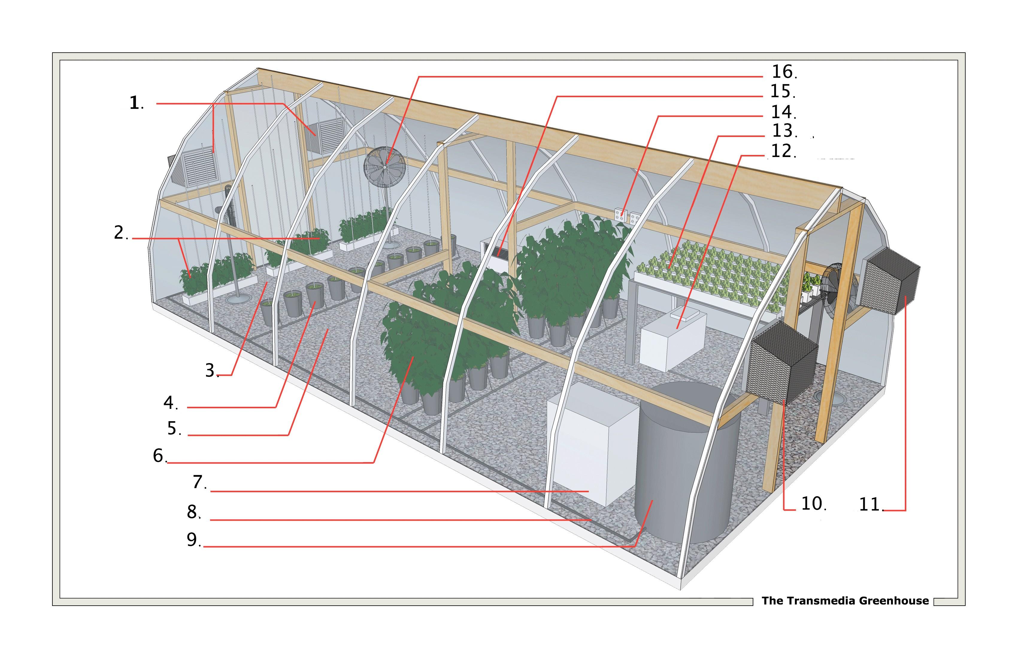 transmedia the green house effect