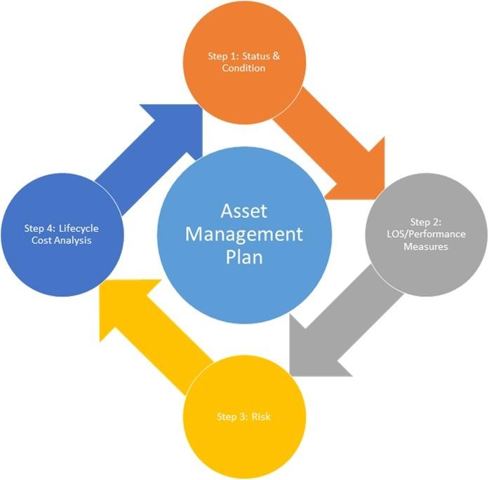 Home asset Management Plan Transportation asset Management Tam Development
