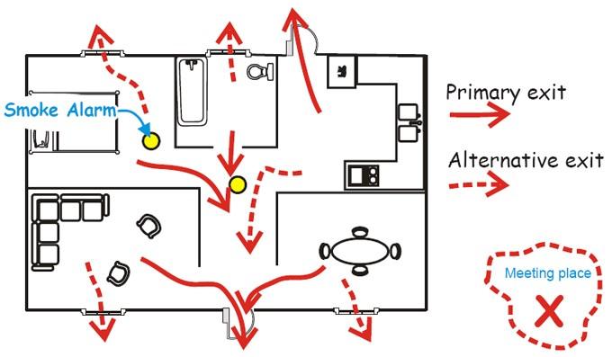 planning escape routes