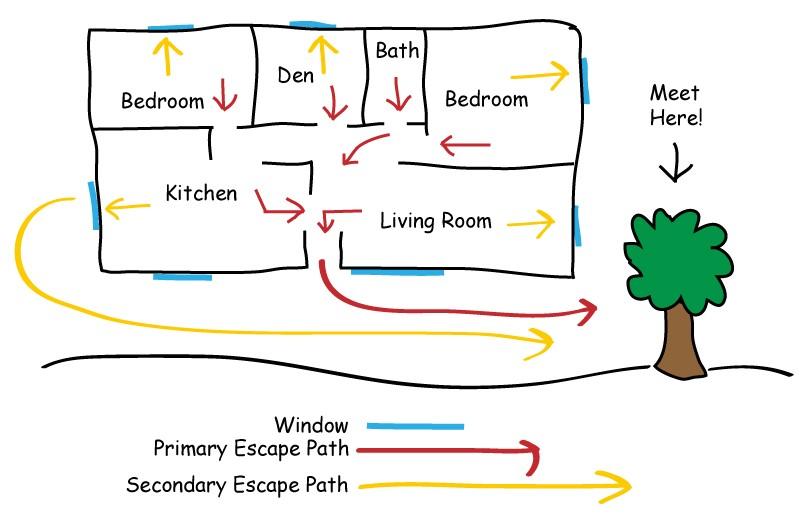 home escape plan