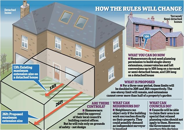 Home Extensions Planning Permission Rebellion Over Home Extensions Pm 39 S Planning Free for All