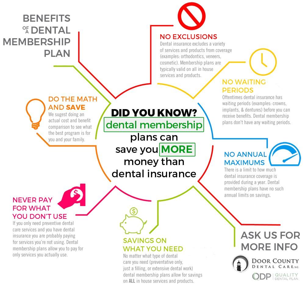dental insurance vs dental membership plan