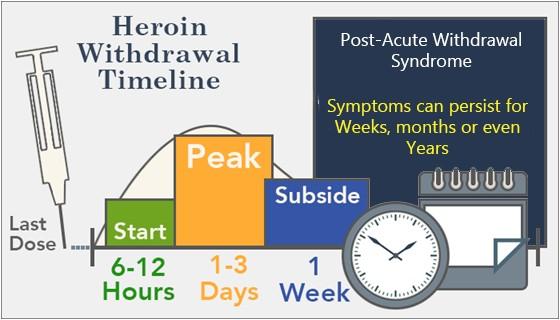 heroin withdrawal last