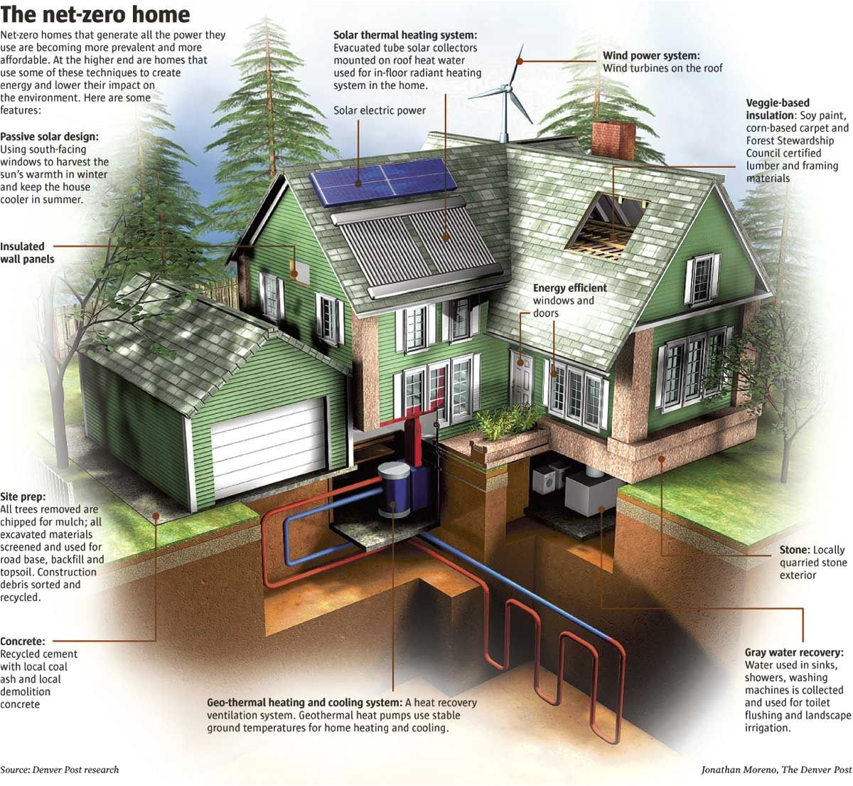 Net Zero Energy Home Plans Net Zero Home Building ... Zero Energy Home Plans on house plans, straw-bale construction, natural ventilation, passive house, passive cooling, solar chimney, solar energy home plans, net zero home plans, earthship home plans, building insulation, light tube, home design plans, hillside home plans, vintage home plans, green home plans, sustainable design, natural building, leadership in energy and environmental design, independent energy home plans, indoor air quality, sustainable home plans, residential home plans, green building, super energy efficient home plans, sustainable architecture, renovation home plans, mountain cabin plans, one-bedroom cottage home plans, zero carbon home plans, heat recovery ventilation, low-energy house, natural light home plans, energy conservation, passive solar building design, earth sheltered home plans, netzero home plans,