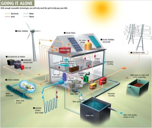 Off the Grid Sustainable Green Home Plans Off Grid La Casa Che Produce Acqua Gas Ed Energia Elettrica
