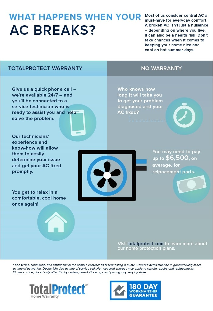 Total Protect Home Service Plan total Protect Gold Home Service Plan total Protect Home