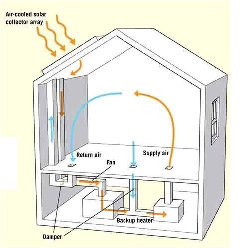 active solar house plans