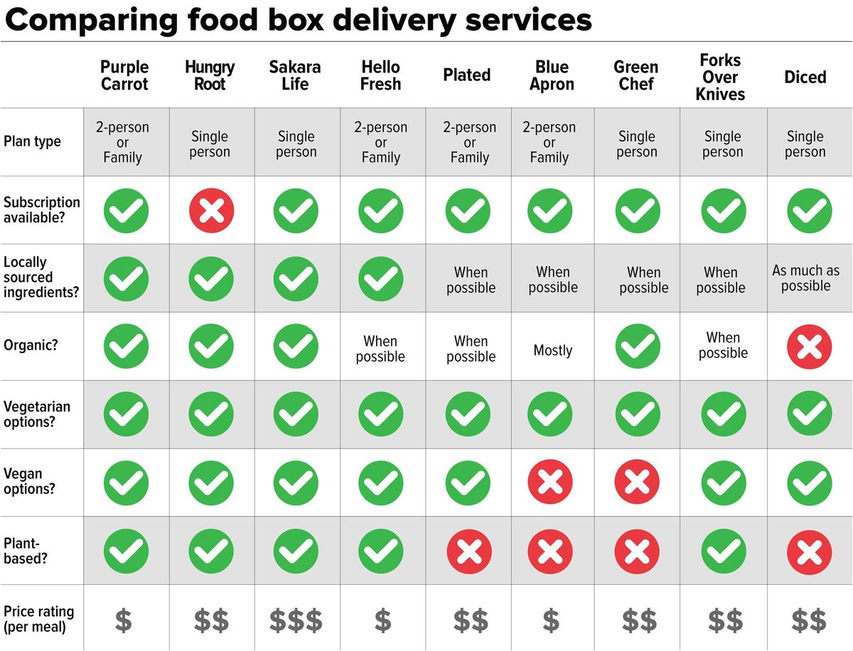 meal delivery comparison