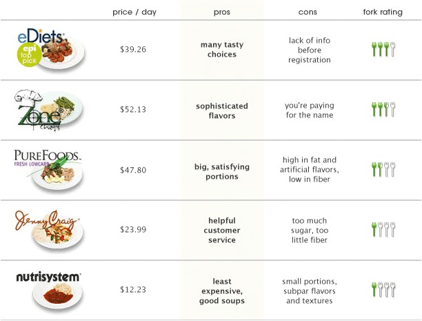 weight loss meal plans delivery