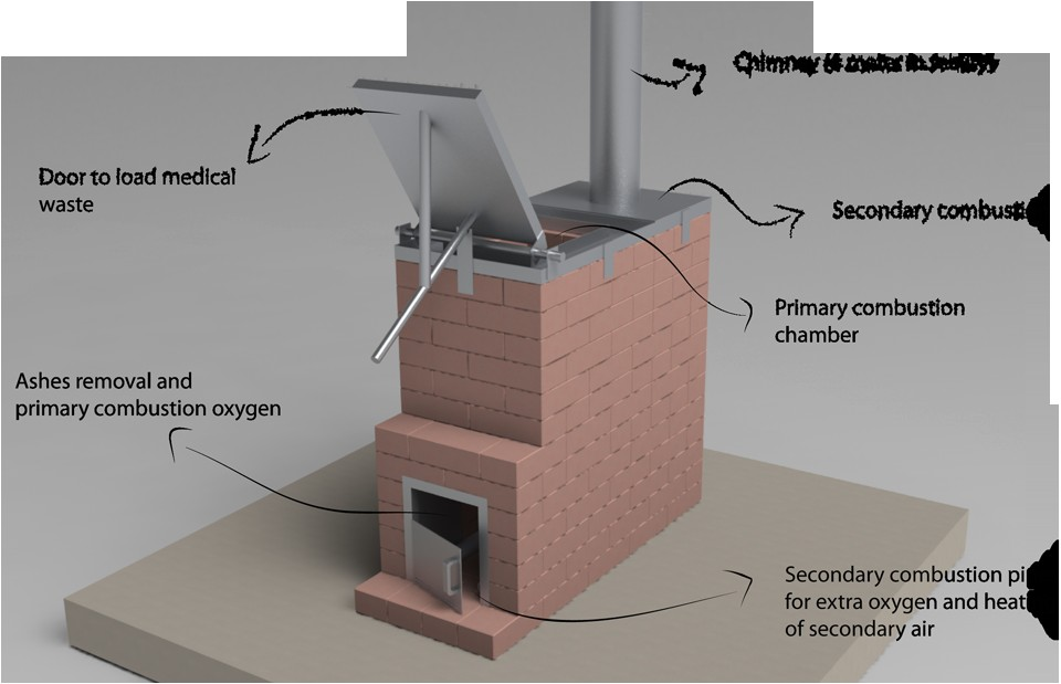 home incinerator designs