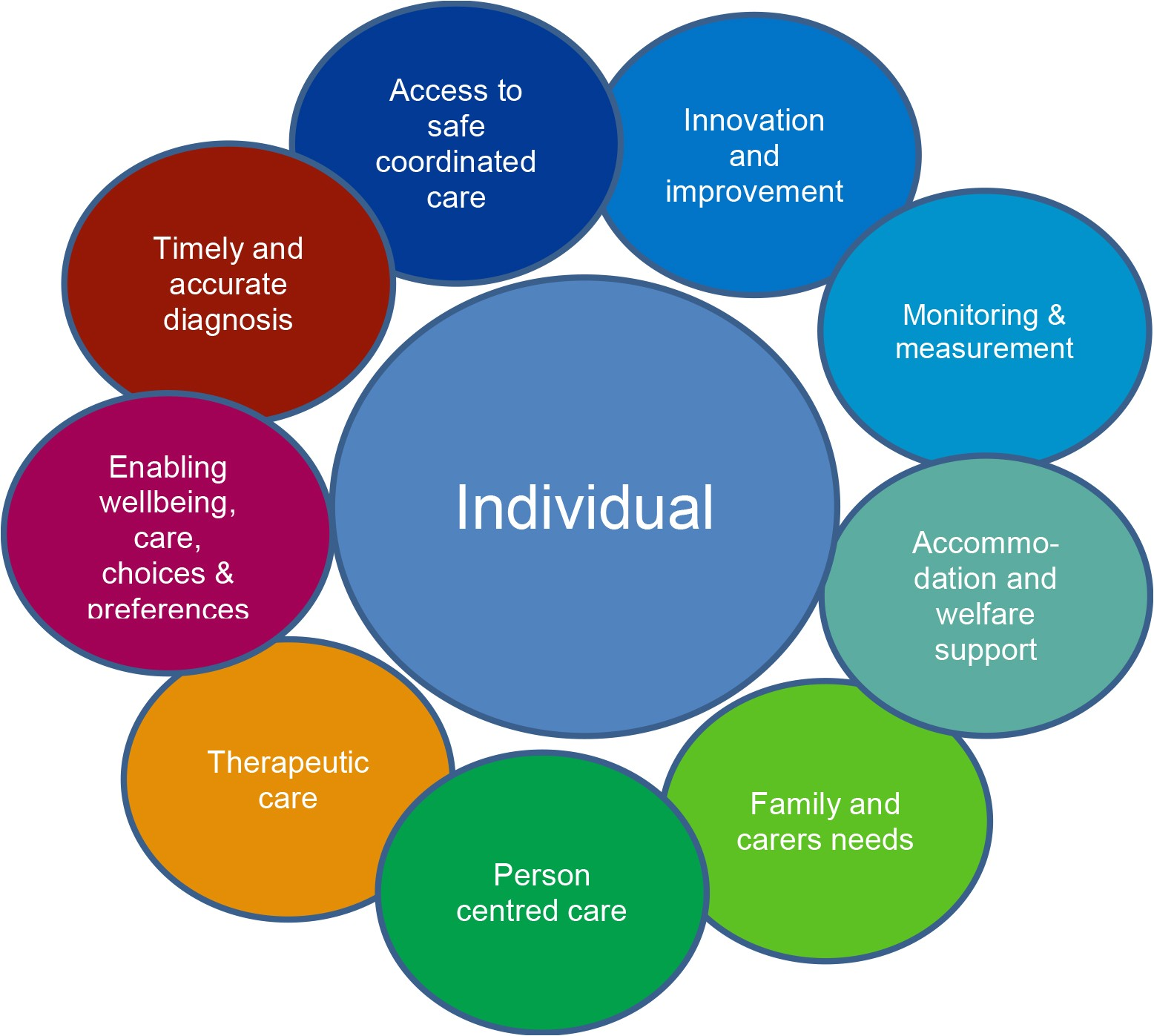 a person centred integrated care approach