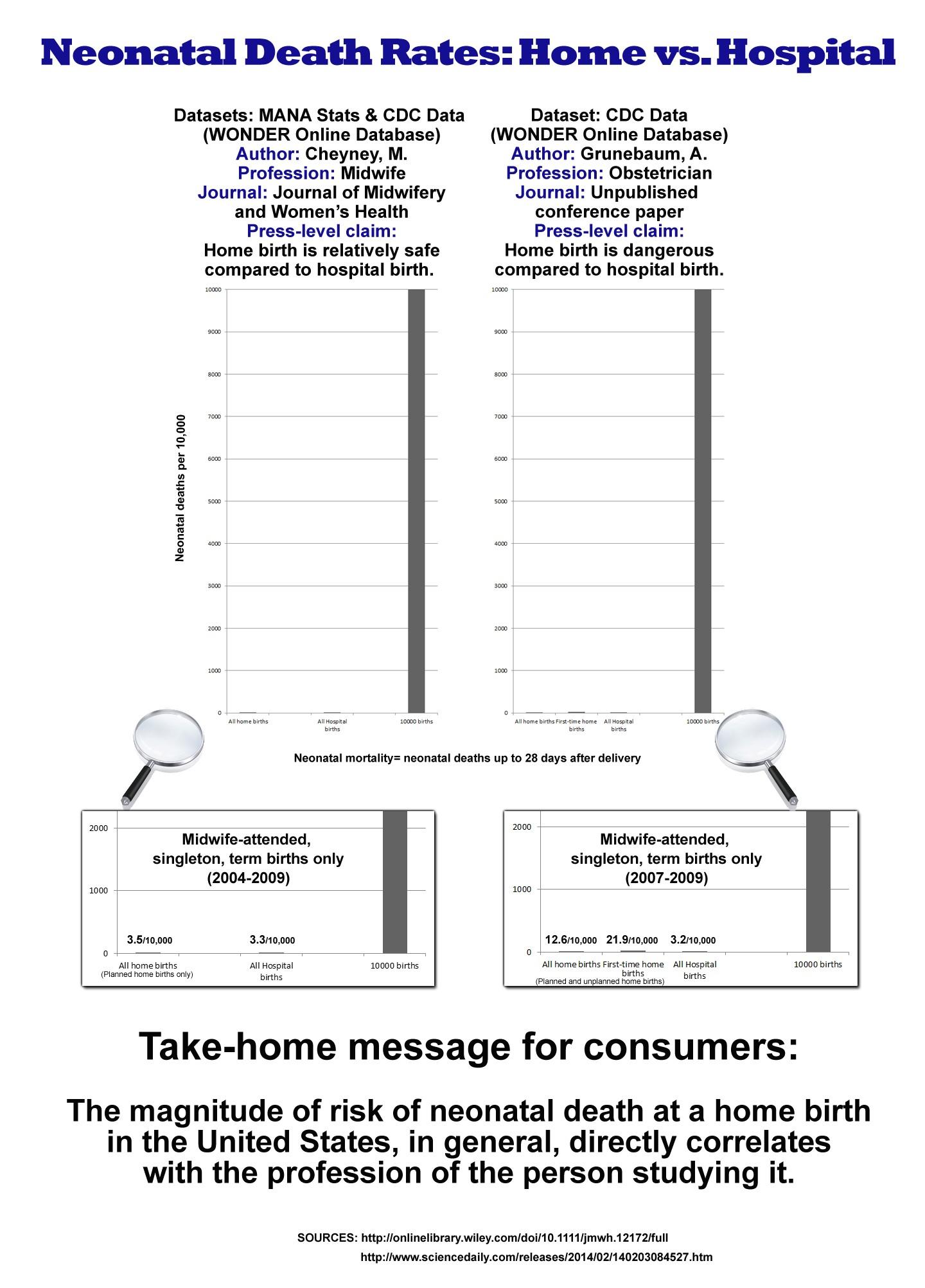 home birth vs hospital birth statistics