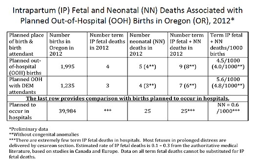 oregon releases official homebirth death rates and they are hideous