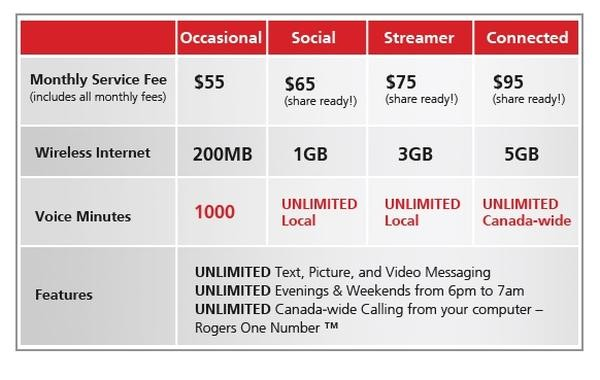 rogers new unlimited talk text and internet options for canada