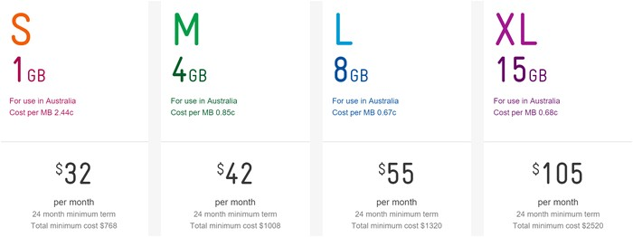 telstra home wireless broadband plans