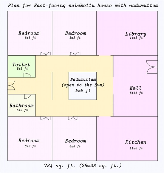 vastu for home plan pdf