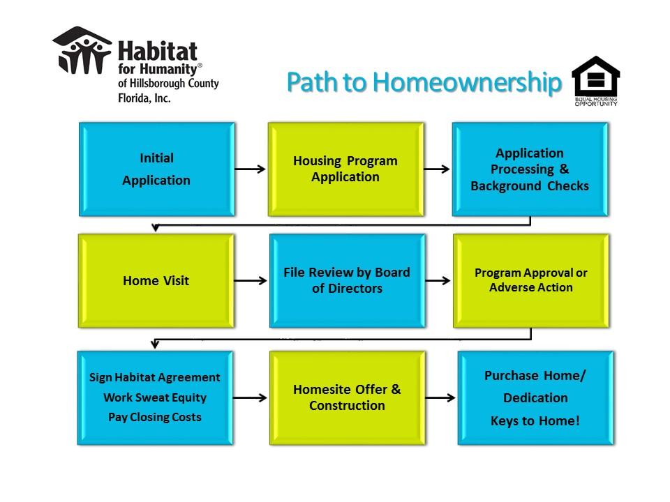 homeownership program
