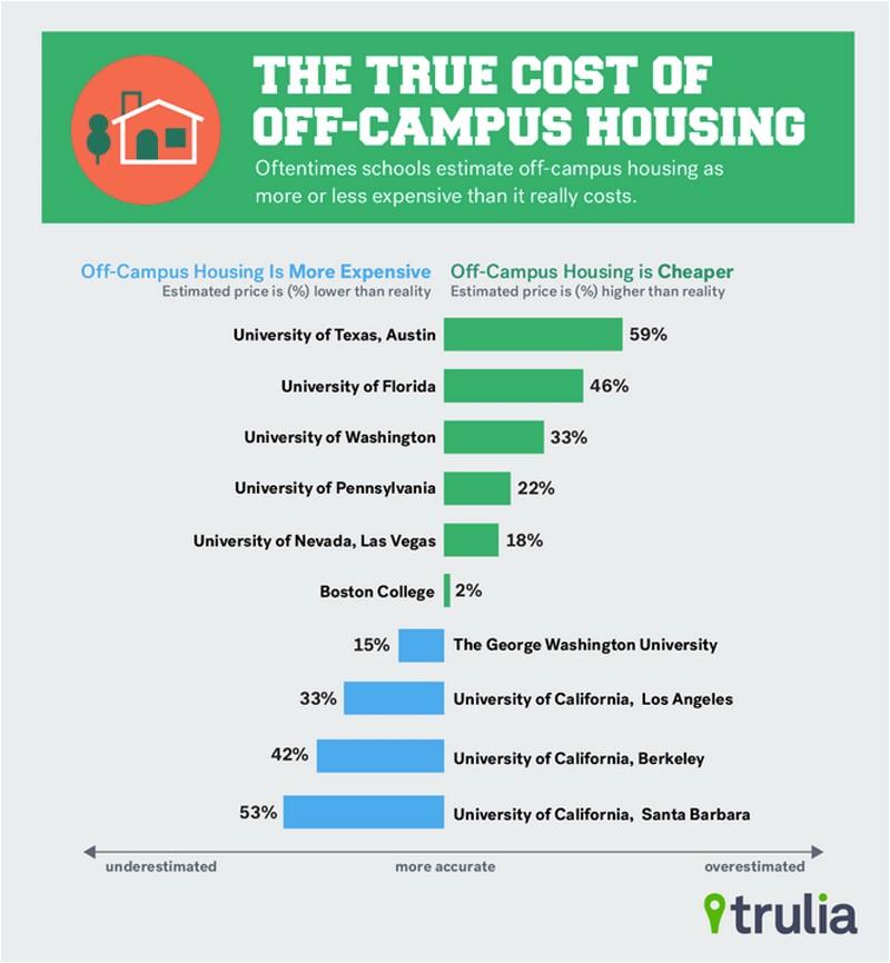 housing plans fafsa