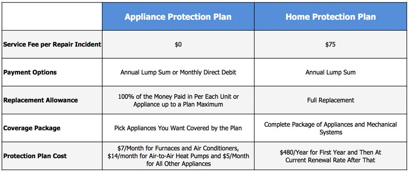 amazing home warranty plans 3 first american home warranty plans