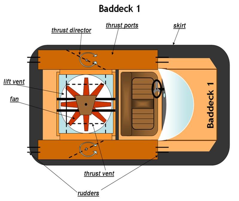 homemade hovercraft plans