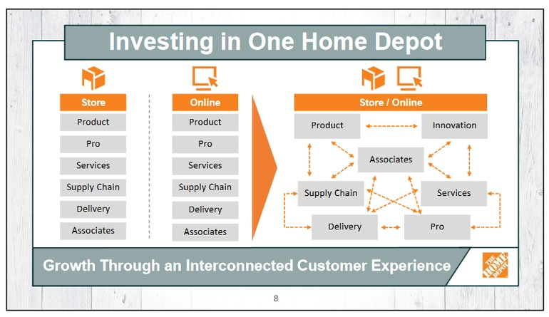 home depot plans to hire 1000 it pros as it builds the tech behind one home depot strategy