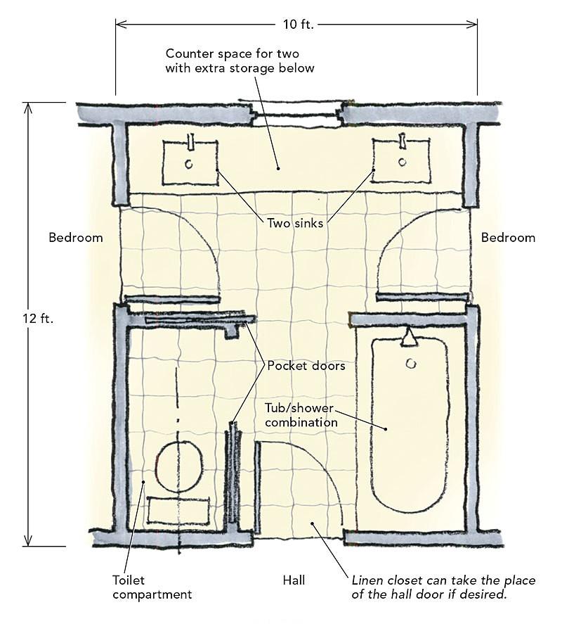 jack and jill bathrooms