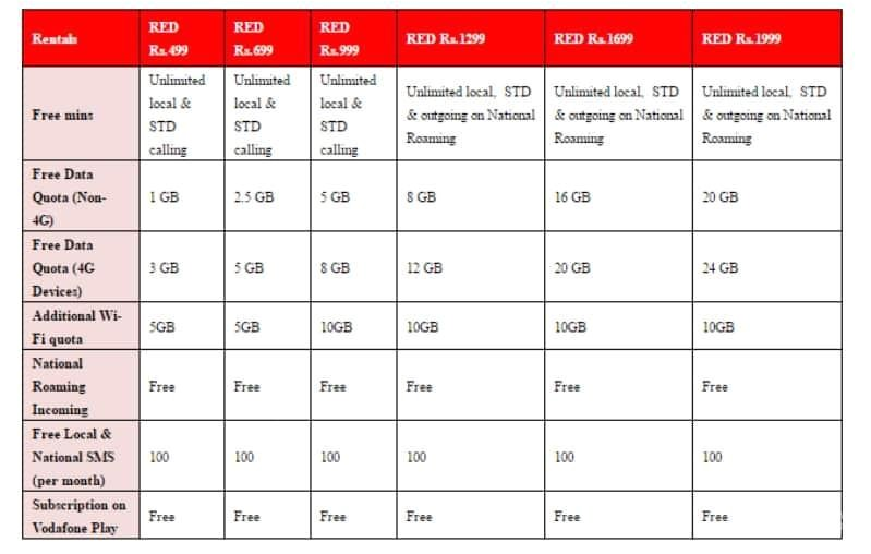 vodafone red postpaid plans now offer unlimited calls up 40gb data 25160787