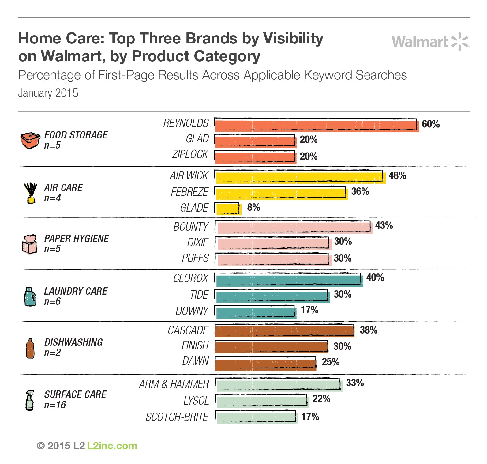 Walmart Product Care Plan Home the top 10 Home Care Brands In Digital the Daily