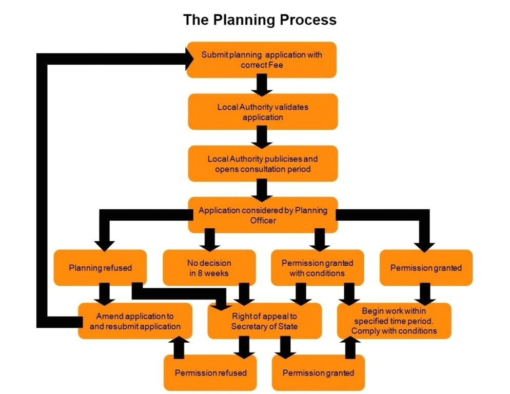 short guide planning permission uk
