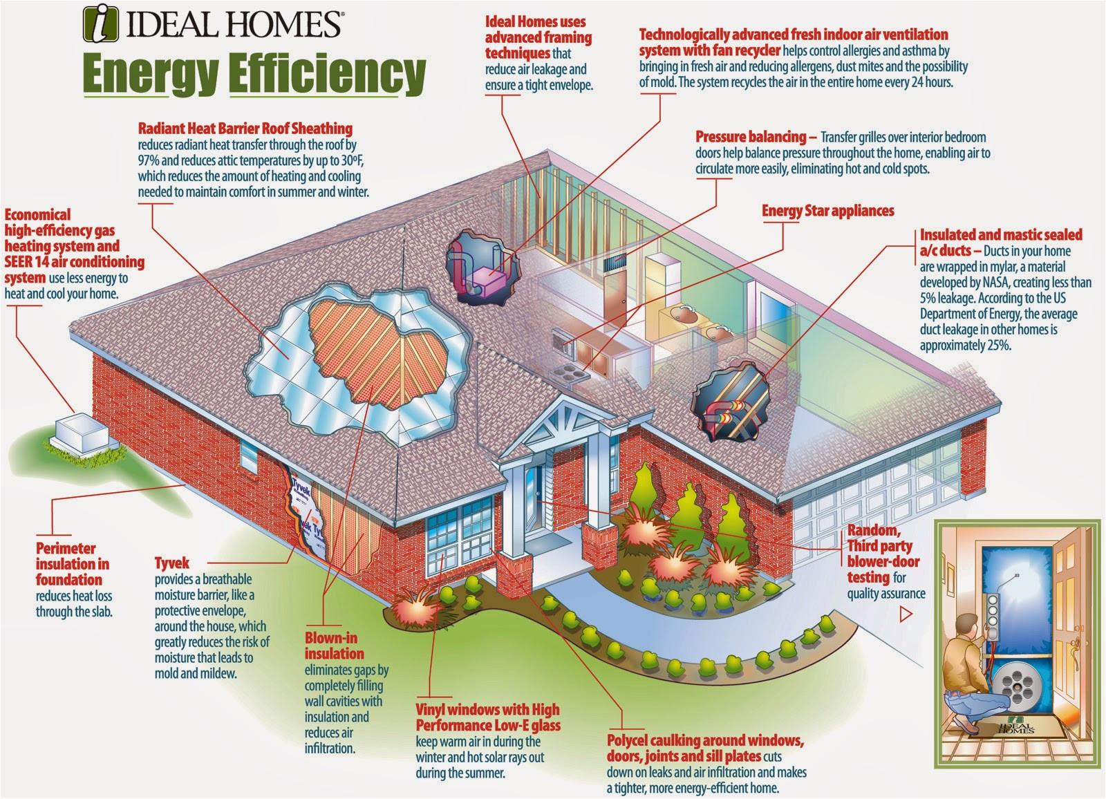 eco friendly home plans