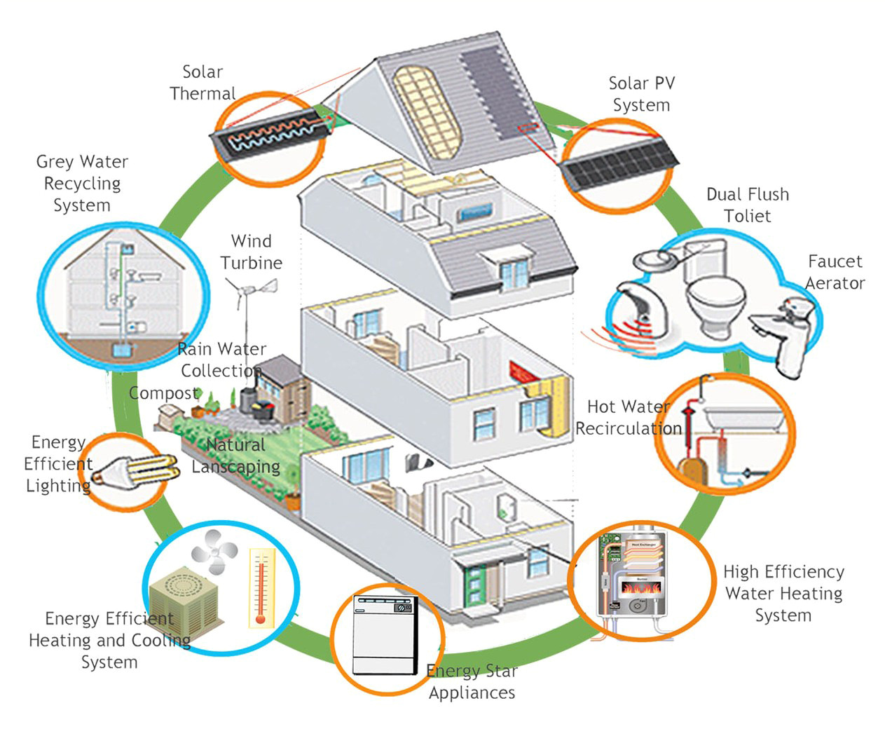 Eco Friendly Home Plans why Not Build Eco Friendly House asia Green Buildings