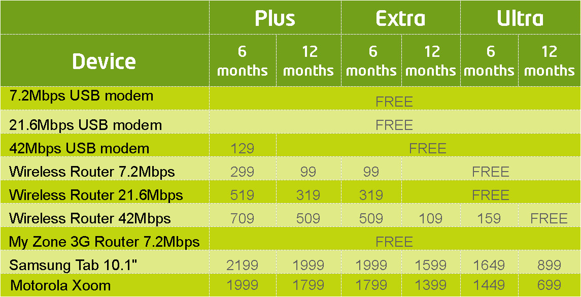 etisalat internet plans home