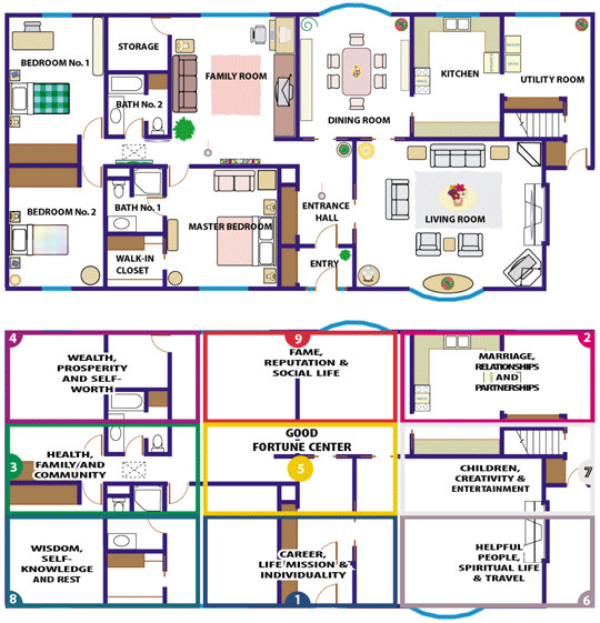Feng Shui Home Plans Feng Shui Floor Plan How the Floor Plan Of Your Home