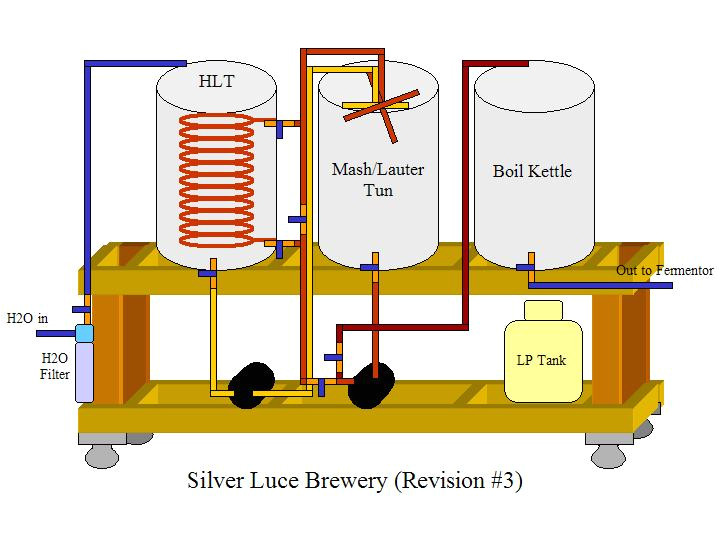 electric home brewing setup diagram