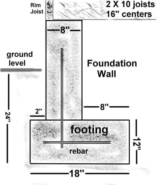 foundation details