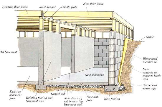 house foundation types basement crawl space slab foundation