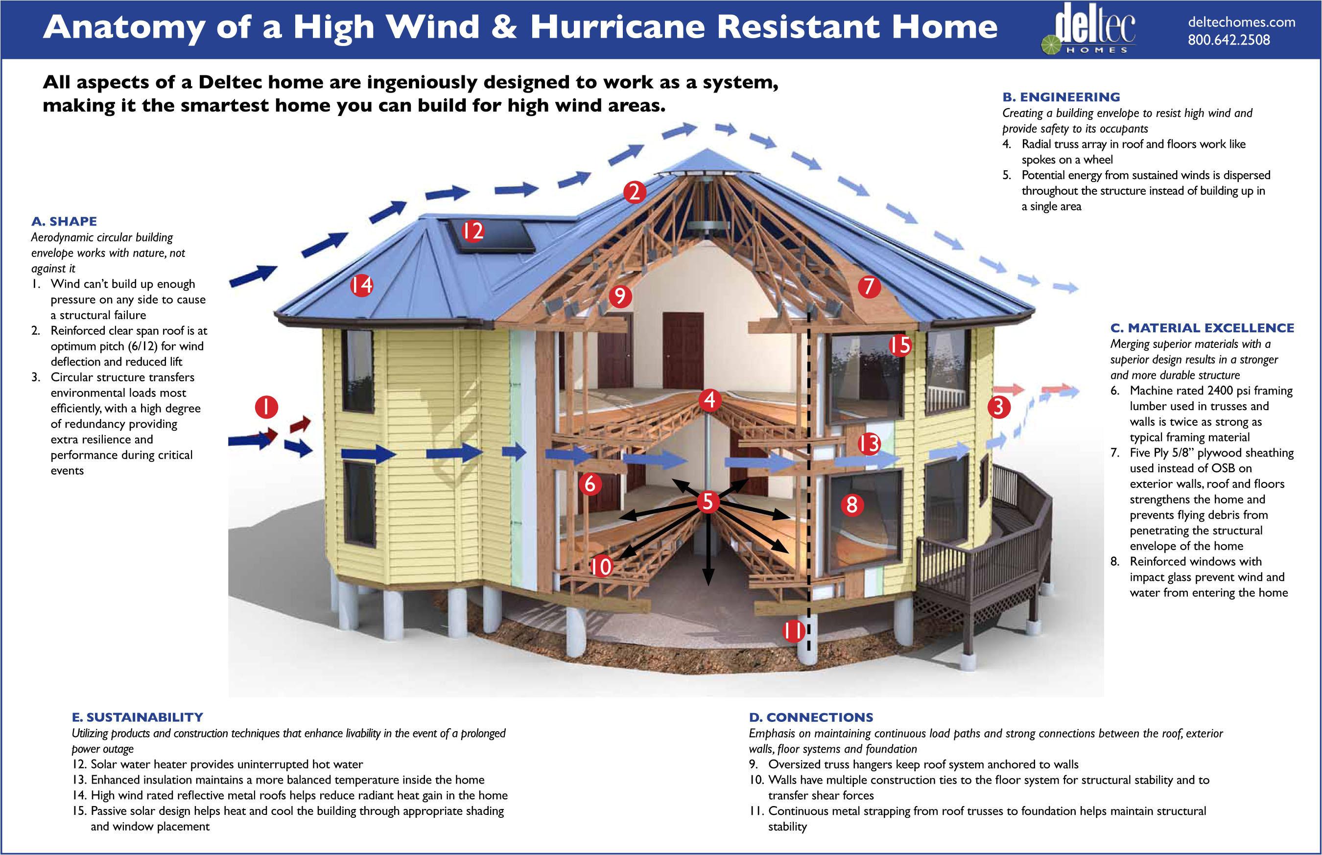 hurricane proof houses