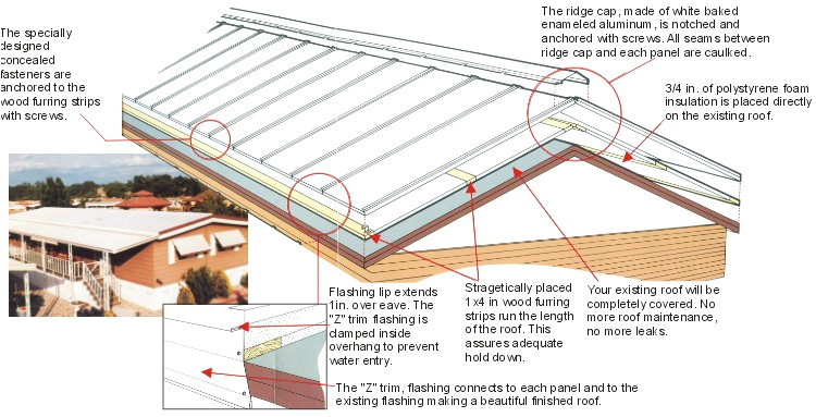 14 fresh mobile home roof over kits