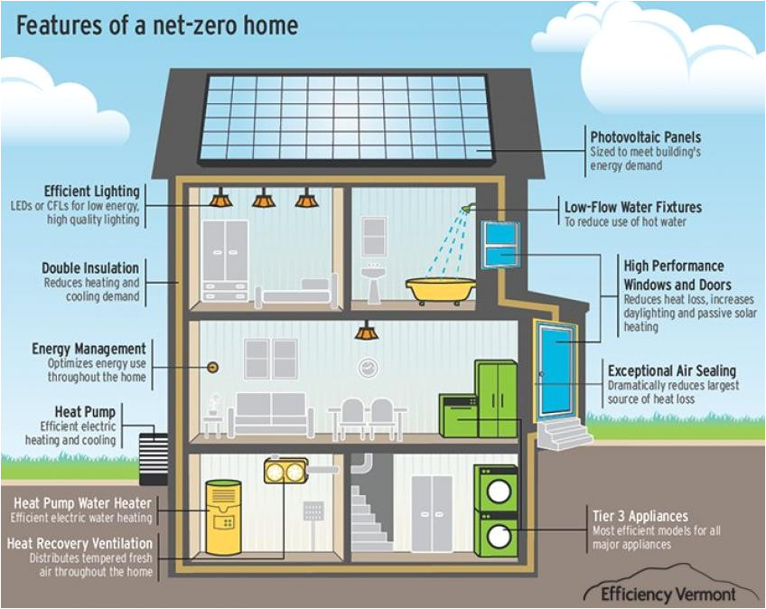 cost to build a net zero energy home