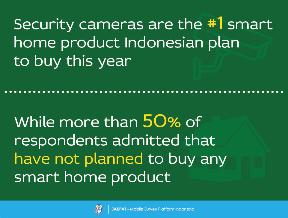 smart home survey are indonesian planning to buy