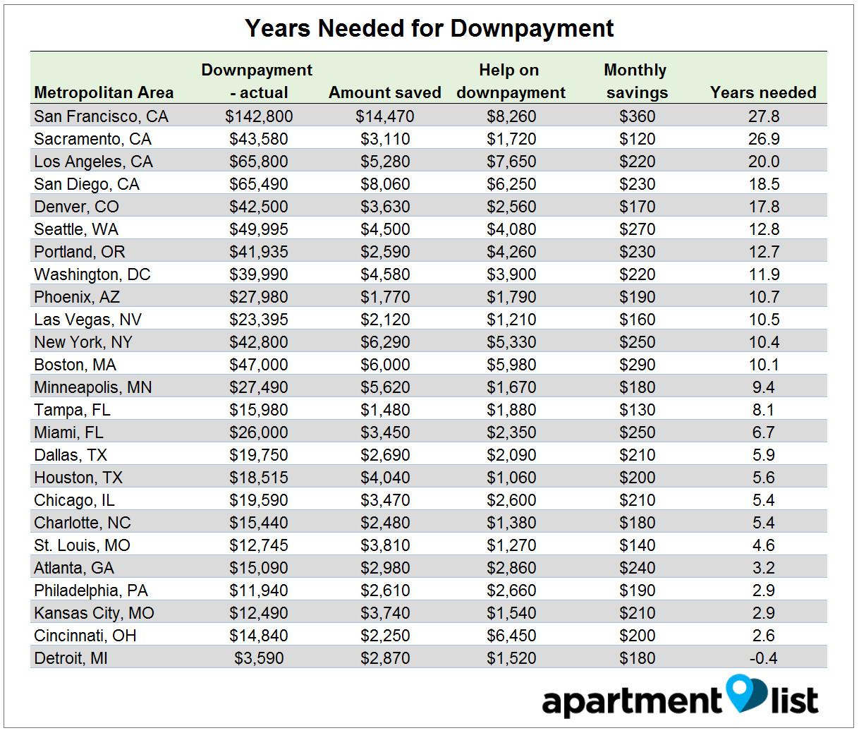 millennial savings homebuying down payment real estate