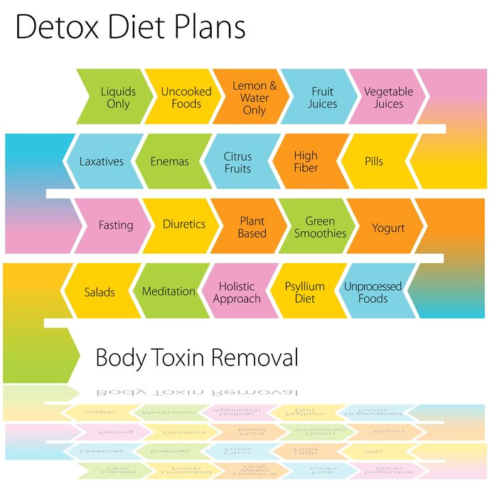 7 ways to detox your body